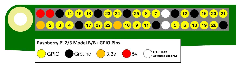 raspberry pi gpio pins 2