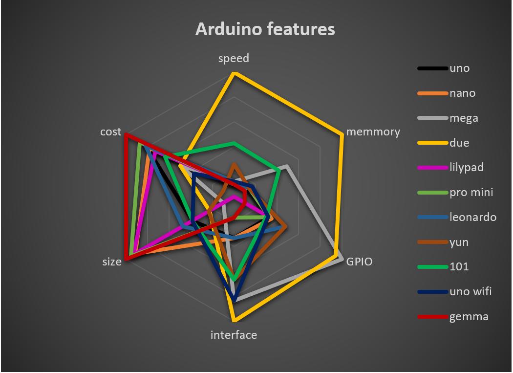 Arduino features comparison