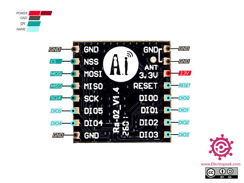 RA-02 Module Pinout